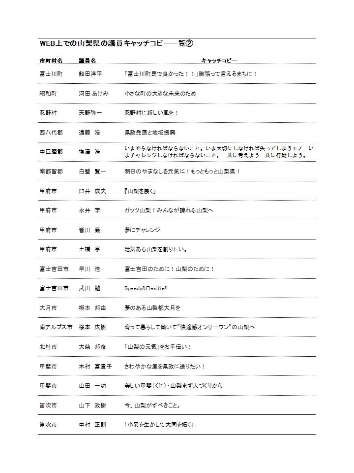 山梨県の議員キャッチコピー2