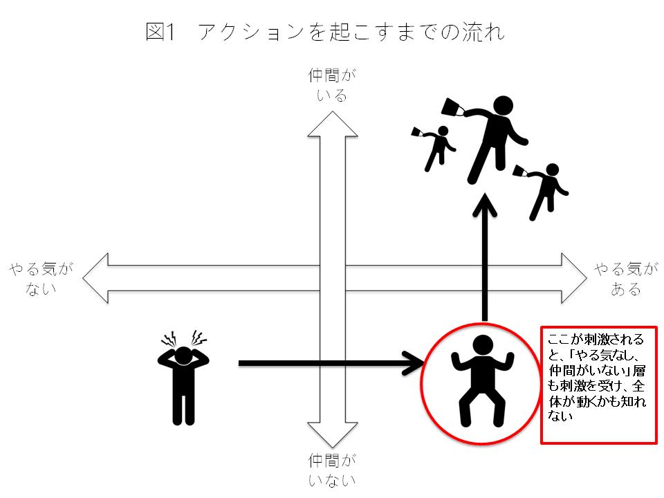 アクションの連鎖図