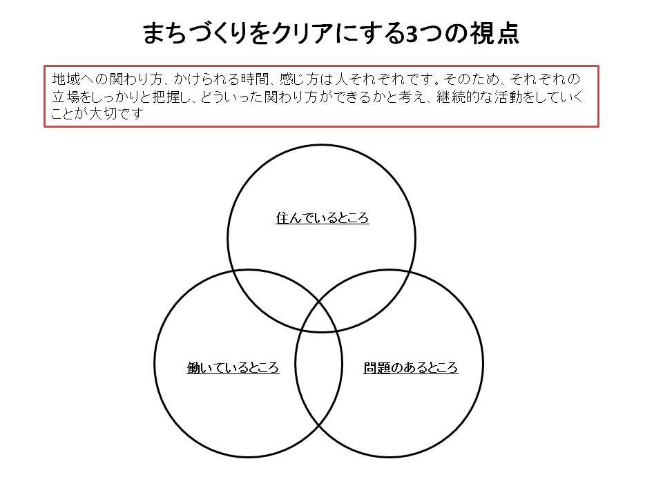 まちづくりをクリアにする3つの視点